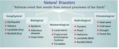 Types Of Manmade Disasters Pdf - Images All Disaster