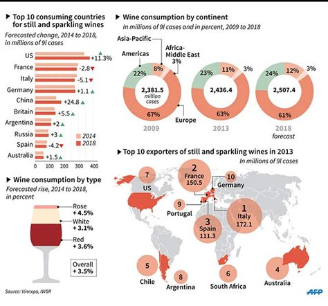 Who Will Be Drinking The Most Wine in 2018? | Wine