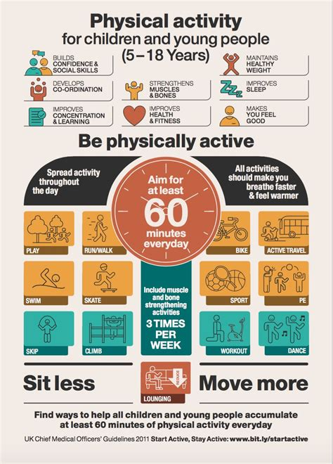 Physical Activity Guidelines poster - 5-18yrs