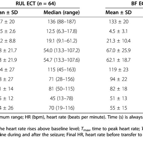 (PDF) Heart rate changes during electroconvulsive therapy