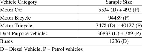 Sample sizes of vehicle categories | Download Table